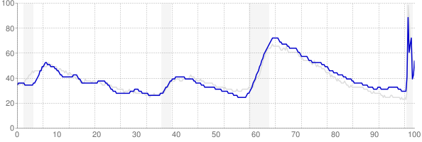 Arizona monthly unemployment rate chart from 1990 to October 2020